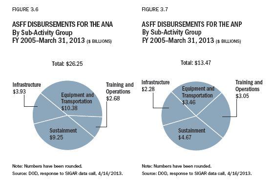 ASFF breakdown