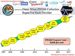 [NSA presentation, PRISM collection dates, via Washington Post]