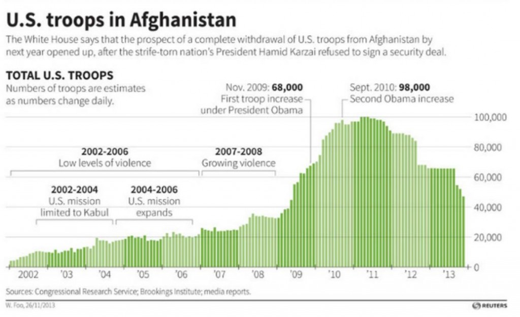 Afghanistan troop levels.