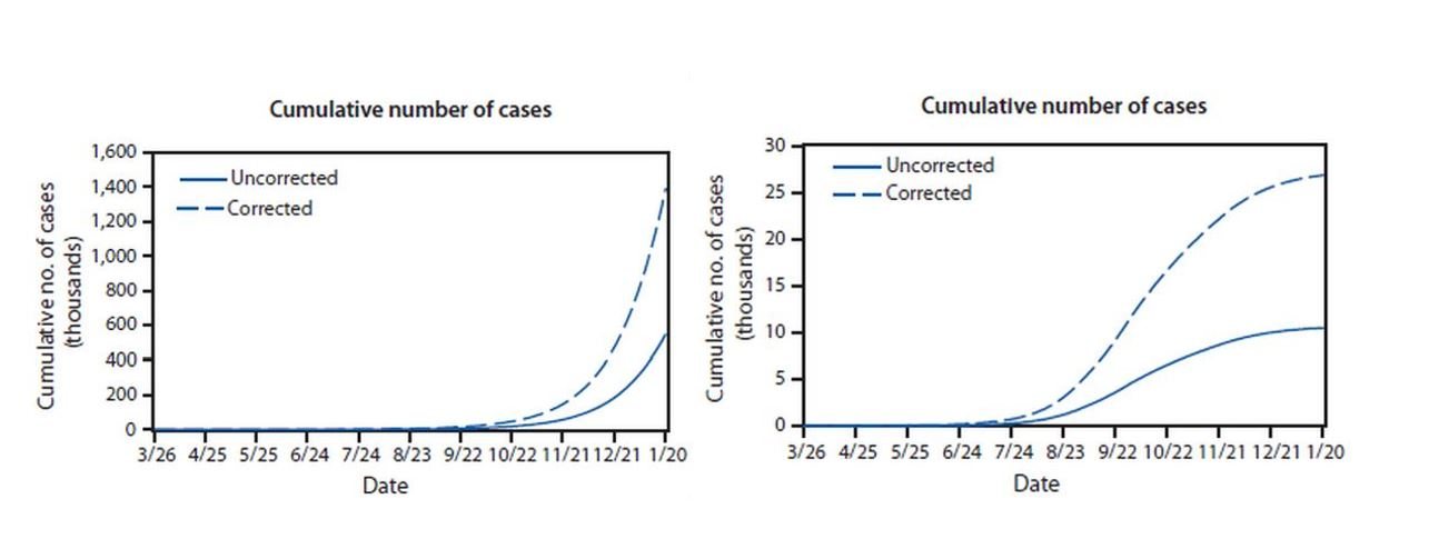 CDC modeling of projected number of Ebola cases without (left) and with (right) improved patient isolation and safe burial practices.