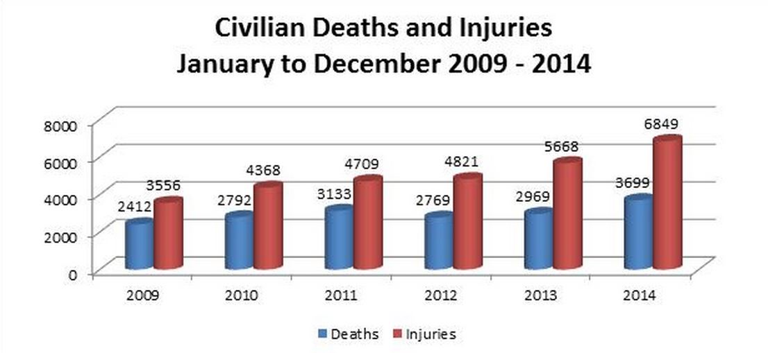 UNAMA Civilian casualties 2014