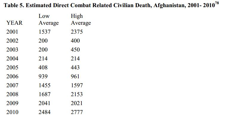 costs of war afghanistan 2001-2010