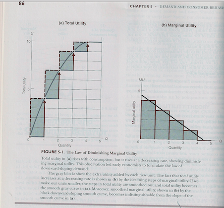 chart from economics 2