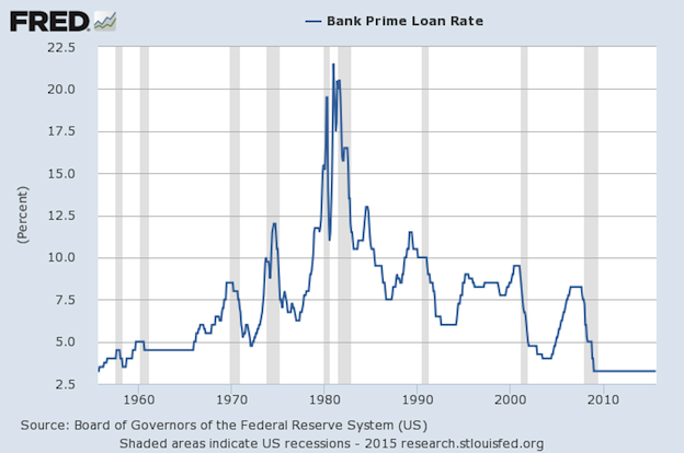 Bank Prime Rate