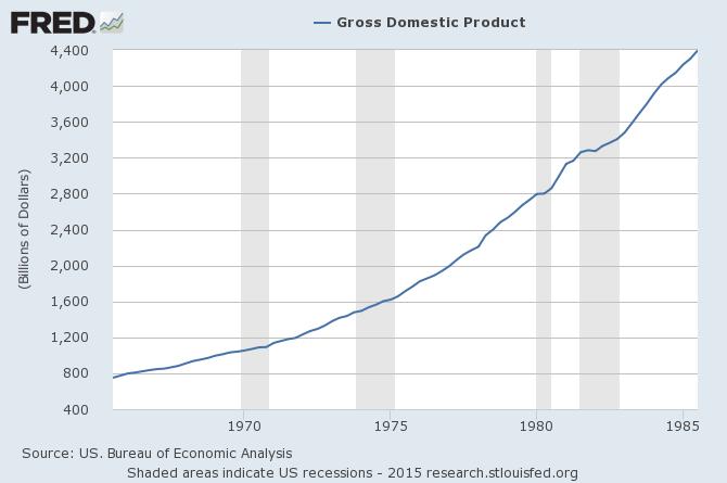 GDP 65-85