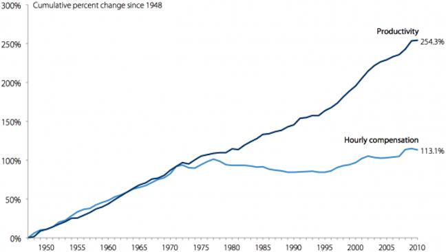 Wage-Productivity gap 1