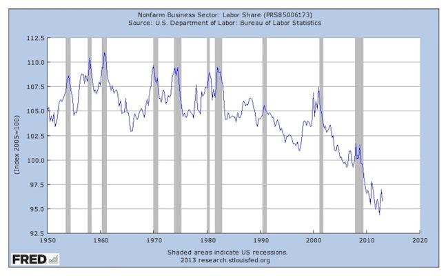 labor share 1