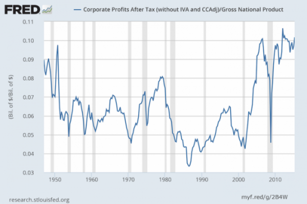 Corporate Profits as Percentage of Gross National Product