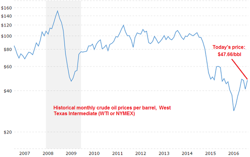 [10-year monthly price of WTI per barrel via Megatrends]