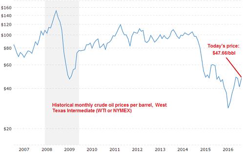 [10-year monthly price of WTI per barrel via Megatrends]