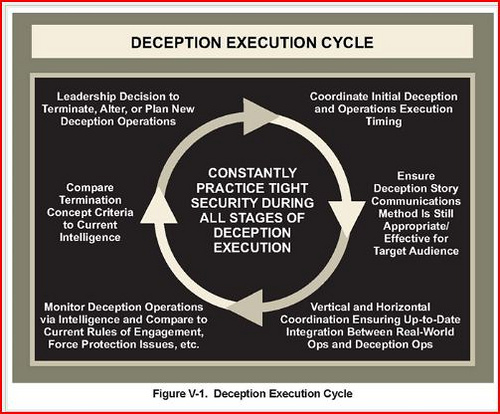 Description of the military's deception-execution cycle from a 2006 Joint Chiefs publication.