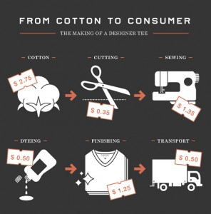 Graphic from retailer Everlane summarizing production costs for t-shirts that retail for fifty dollars.