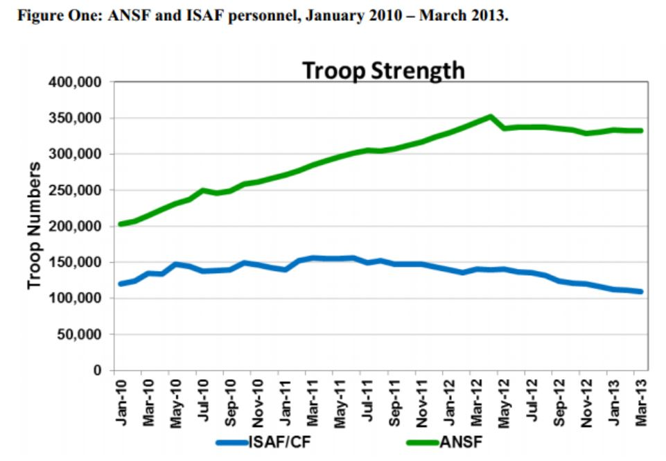 Afghanistan has more than twice as many troops as ISAF, and yet it can maintain only about two thirds of facilities ISAF is exiting.
