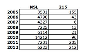 NSL v 215