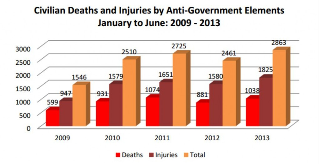 Afghanistan civilian AGE deaths