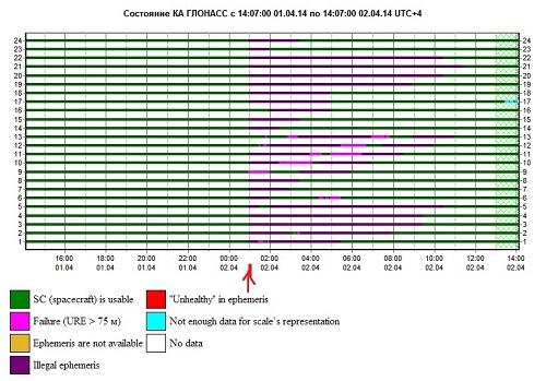 GLONASS_monitoring_02APR2014-1407h_500pxw