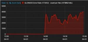 GLONASS_monitoring_02APR2014