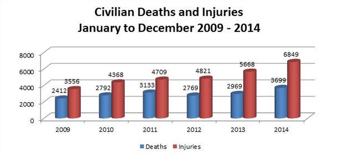 UNAMA Civilian casualties 2014