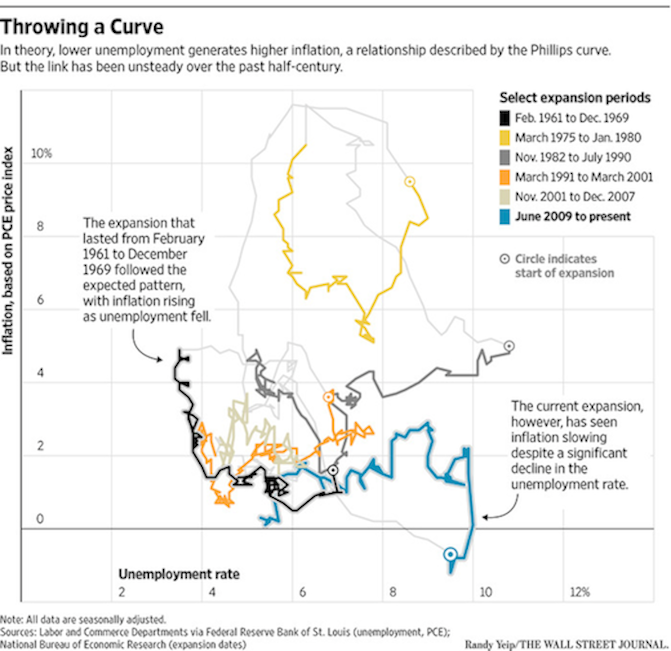 Phillips Curve Chart 3