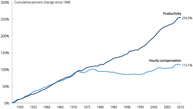 Wage-Productivity gap 1