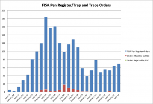 fisa-prtt-bar-graph