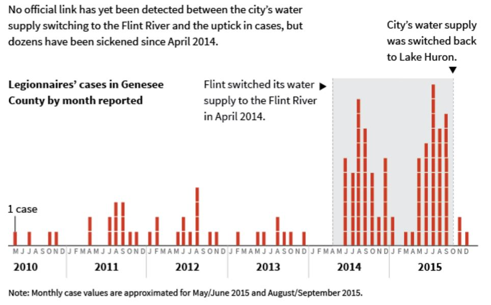 Huffington Post graphic depicting Legionnaires' Disease cases in Flint and their correlation with the water source. Link: http://www.huffingtonpost.com/entry/flint-water-legionnaires-lead-crisis_us_569d09d6e4b0ce4964252c33 Graphic by Alissa Scheller.