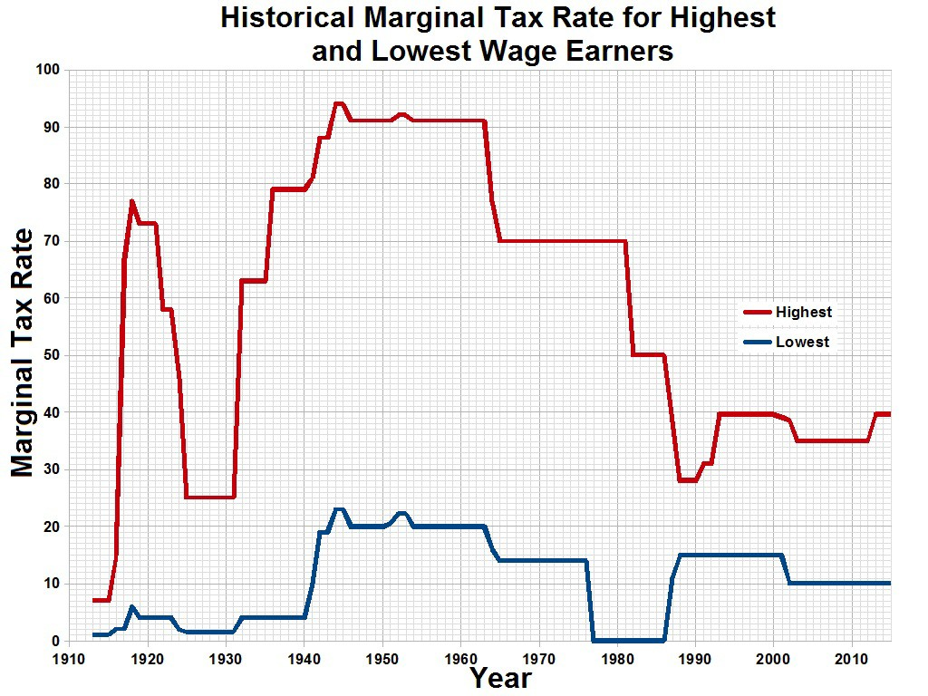 Reagan lowered the highest tax rates dramatically and they have not returned to pre-1980 levels yet.