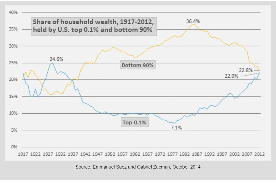 Transfer of wealth to the 0.1%