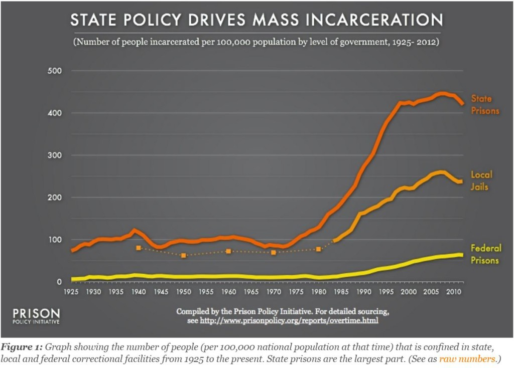 US imprisonment rates, especially at the state level, began a steep rise in the 1980's.