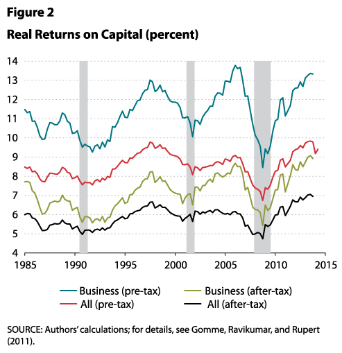 real returns on capital