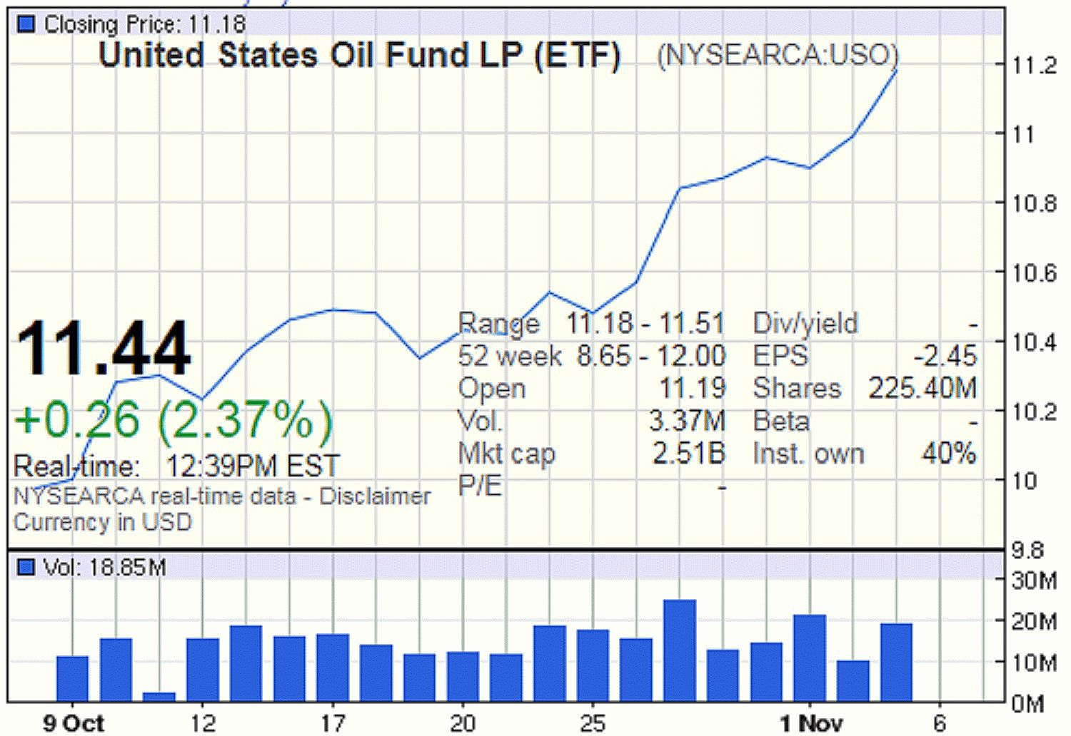 [US Oil Fund ETF via Google Finance]