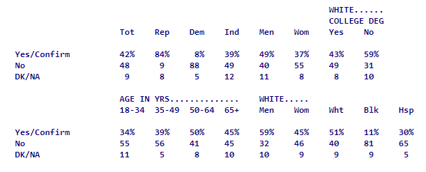 Quinnipiac Poll 01Oct2018