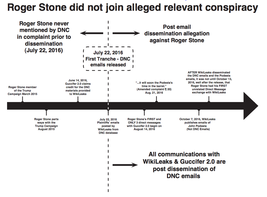 Information in Amended DNC Lawsuit Reveals that Roger Stone Is at