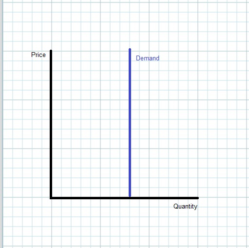 vertical demand curve  when your money or your life isn u0026 39 t